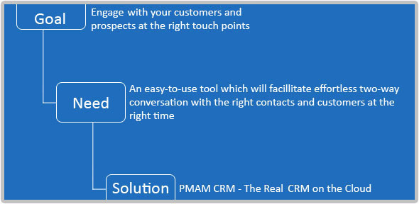 PMAM CRM the real CRM on the cloud